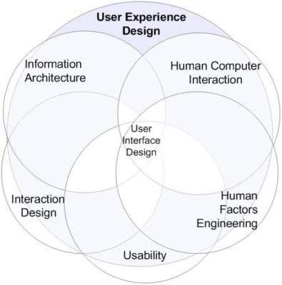UX Design Ergonomie Design